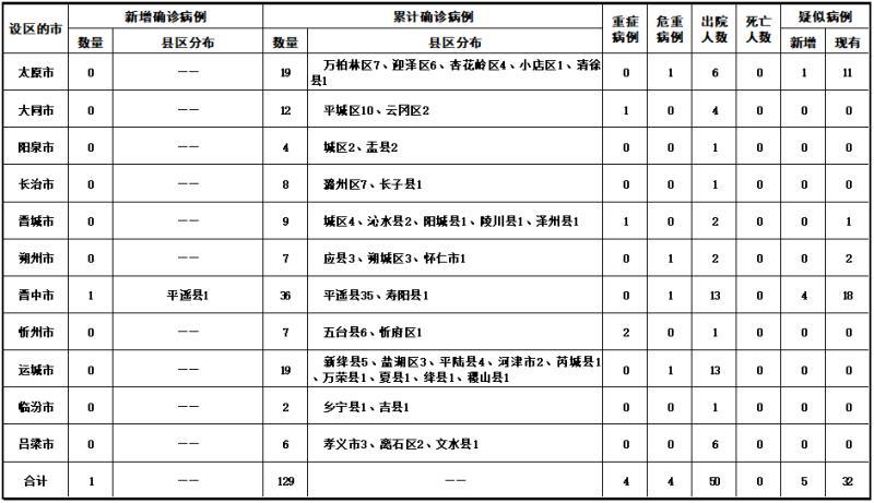 2020年2月17日山西省新型冠状病毒 肺炎疫情情况